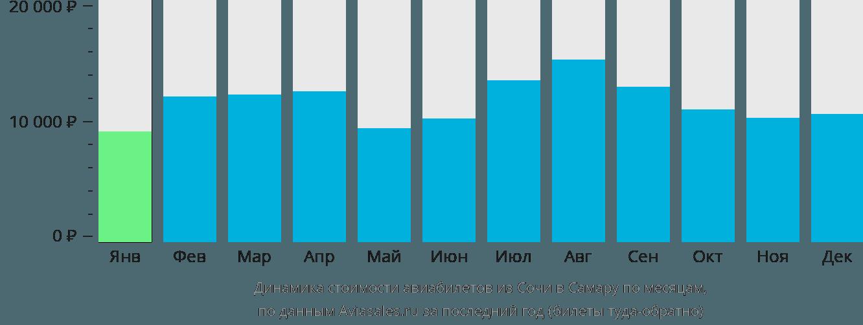 Динамика стоимости авиабилетов из Сочи в Самару по месяцам