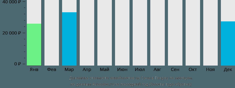 Динамика стоимости авиабилетов из Сочи в Гянджу по месяцам