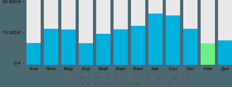 Динамика стоимости авиабилетов из Сочи в Киров по месяцам