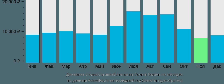 Динамика стоимости авиабилетов из Сочи в Казань по месяцам