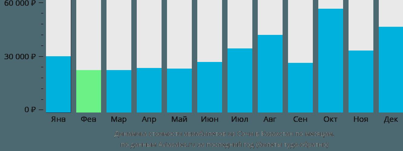 Динамика стоимости авиабилетов из Сочи в Казахстан по месяцам