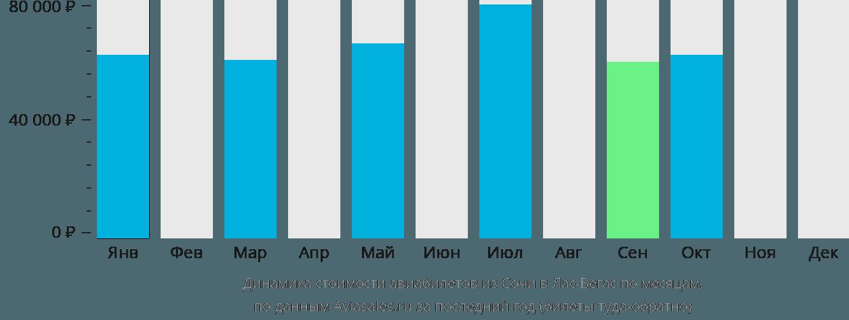 Динамика стоимости авиабилетов из Сочи в Лас-Вегас по месяцам