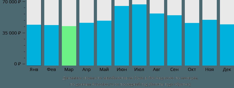Динамика стоимости авиабилетов из Сочи в Лос-Анджелес по месяцам