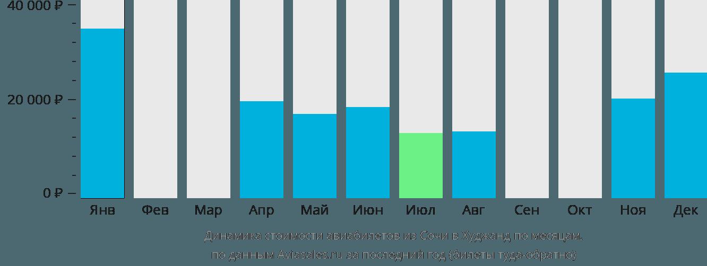 Динамика стоимости авиабилетов из Сочи в Худжанд по месяцам