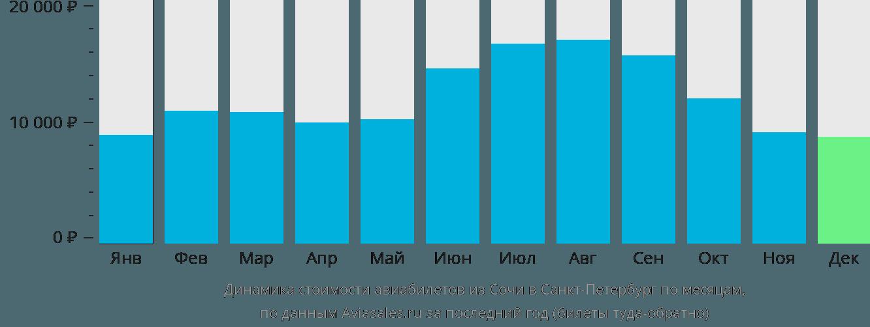 Динамика стоимости авиабилетов из Сочи в Санкт-Петербург по месяцам