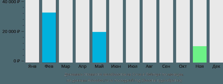 Динамика стоимости авиабилетов из Сочи в Лейпциг по месяцам