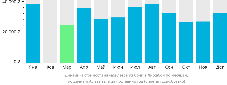Динамика стоимости авиабилетов из Сочи в Лиссабон по месяцам