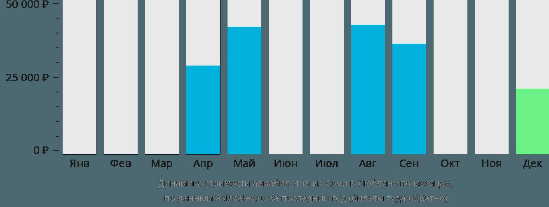 Динамика стоимости авиабилетов из Сочи в Любляну по месяцам
