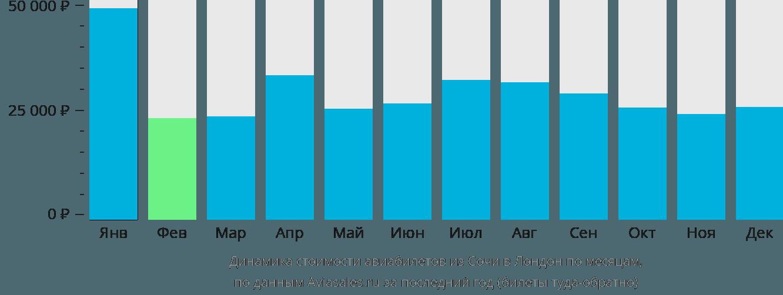 Динамика стоимости авиабилетов из Сочи в Лондон по месяцам