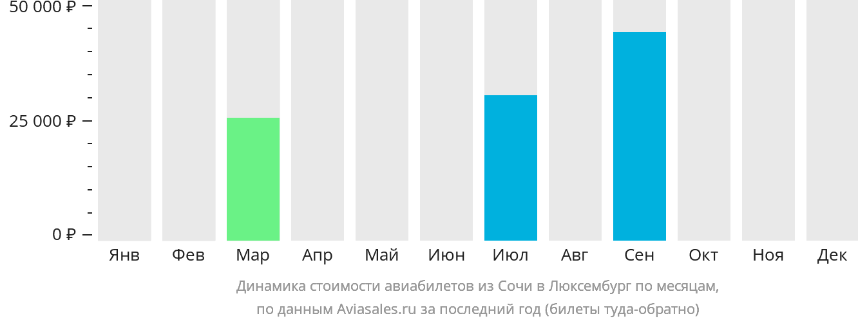 Динамика стоимости авиабилетов из Сочи в Люксембург по месяцам