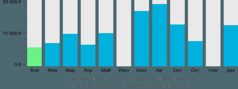 Динамика стоимости авиабилетов из Сочи в Гюмри по месяцам