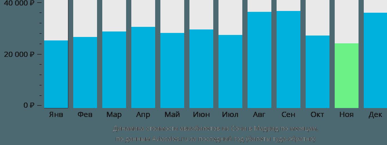 Динамика стоимости авиабилетов из Сочи в Мадрид по месяцам