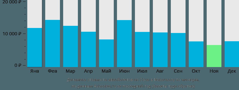 Динамика стоимости авиабилетов из Сочи в Махачкалу по месяцам