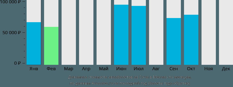 Динамика стоимости авиабилетов из Сочи в Мехико по месяцам