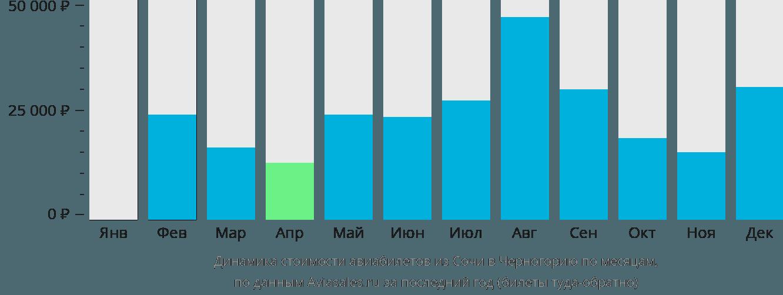Динамика стоимости авиабилетов из Сочи в Черногорию по месяцам