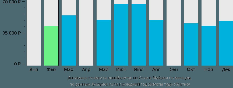 Динамика стоимости авиабилетов из Сочи в Майами по месяцам