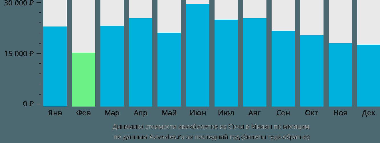 Динамика стоимости авиабилетов из Сочи в Милан по месяцам