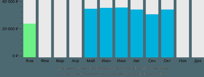Динамика стоимости авиабилетов из Сочи на Мальту по месяцам