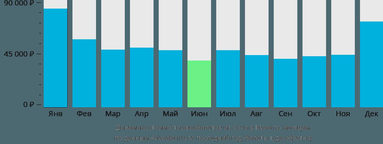 Динамика стоимости авиабилетов из Сочи в Мале по месяцам