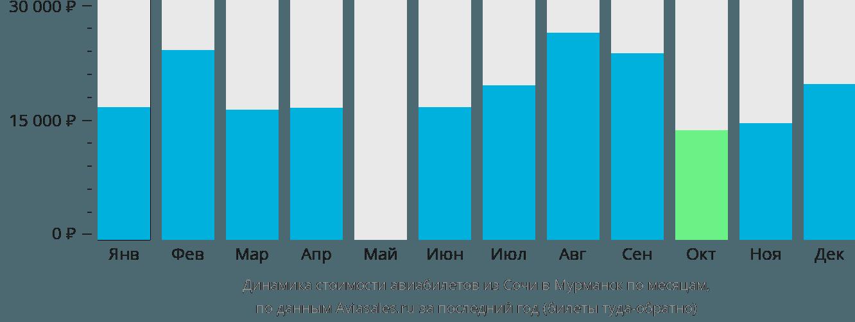 Динамика стоимости авиабилетов из Сочи в Мурманск по месяцам