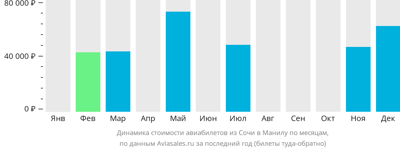 Динамика стоимости авиабилетов из Сочи в Манилу по месяцам