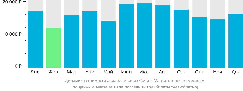 Динамика стоимости авиабилетов из Сочи в Магнитогорск по месяцам