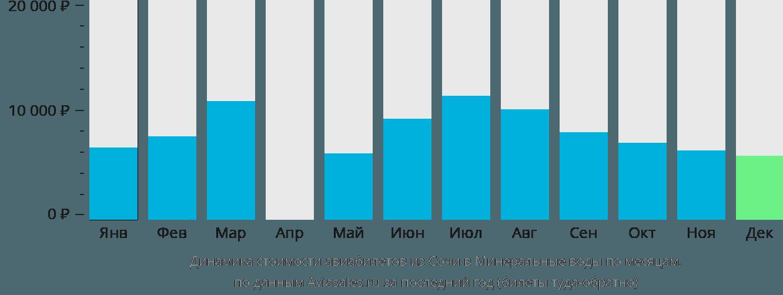 Динамика стоимости авиабилетов из Сочи в Минеральные воды по месяцам