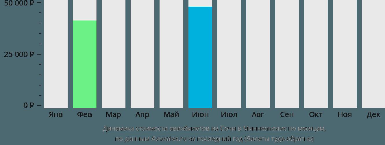 Динамика стоимости авиабилетов из Сочи в Миннеаполис по месяцам