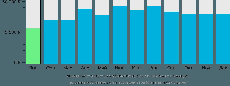 Динамика стоимости авиабилетов из Сочи в Мюнхен по месяцам