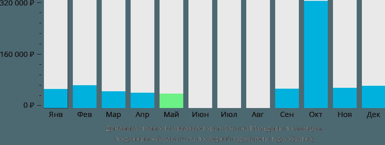 Динамика стоимости авиабилетов из Сочи на Мальдивы по месяцам