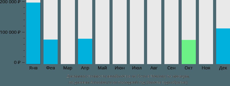 Динамика стоимости авиабилетов из Сочи в Мексику по месяцам