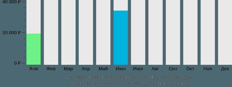 Динамика стоимости авиабилетов из Сочи в Нальчик по месяцам