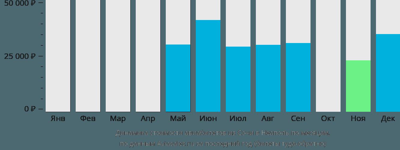 Динамика стоимости авиабилетов из Сочи в Неаполь по месяцам