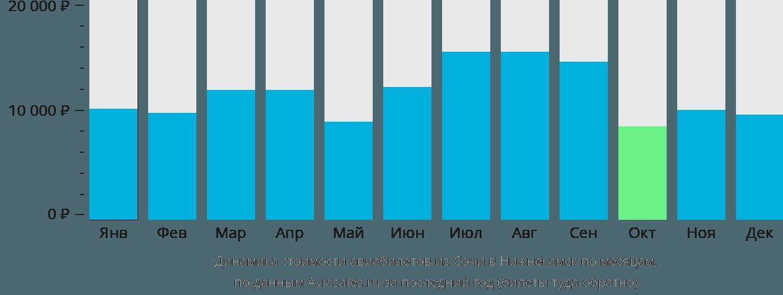 Динамика стоимости авиабилетов из Сочи в Нижнекамск по месяцам