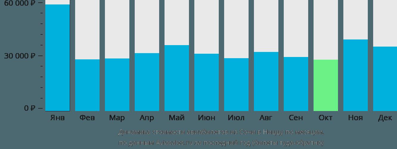 Динамика стоимости авиабилетов из Сочи в Ниццу по месяцам