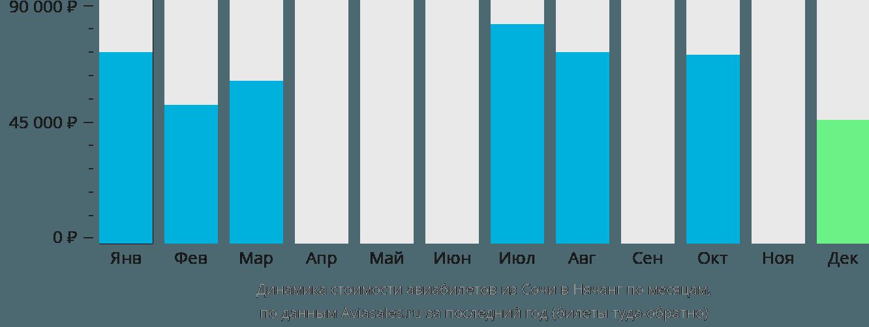 Динамика стоимости авиабилетов из Сочи в Нячанг по месяцам