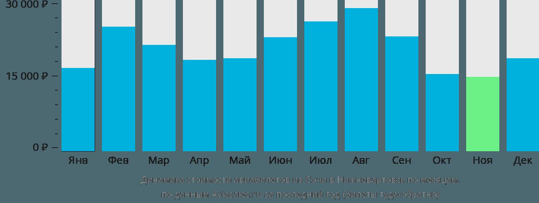 Динамика стоимости авиабилетов из Сочи в Нижневартовск по месяцам