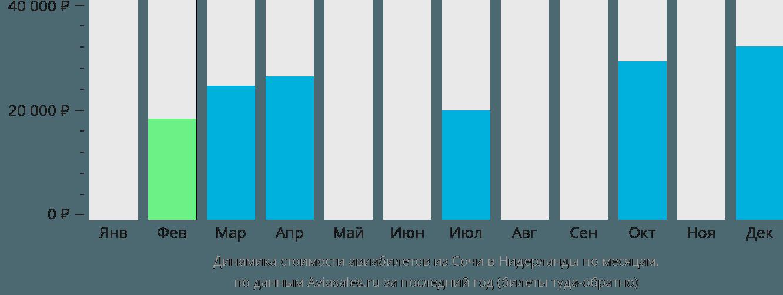 Динамика стоимости авиабилетов из Сочи в Нидерланды по месяцам
