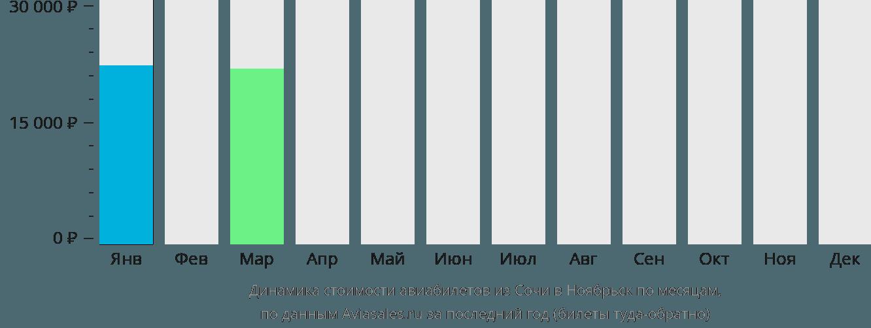 Динамика стоимости авиабилетов из Сочи в Ноябрьск по месяцам
