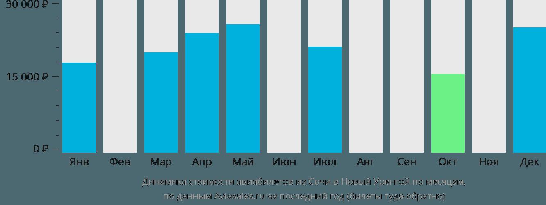 Динамика стоимости авиабилетов из Сочи в Новый Уренгой по месяцам