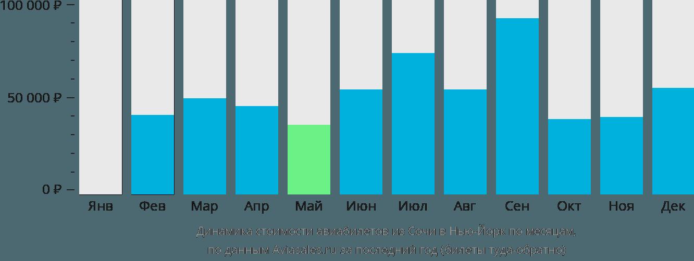 Динамика стоимости авиабилетов из Сочи в Нью-Йорк по месяцам