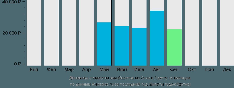 Динамика стоимости авиабилетов из Сочи в Одессу по месяцам
