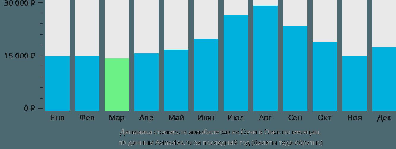 Динамика стоимости авиабилетов из Сочи в Омск по месяцам
