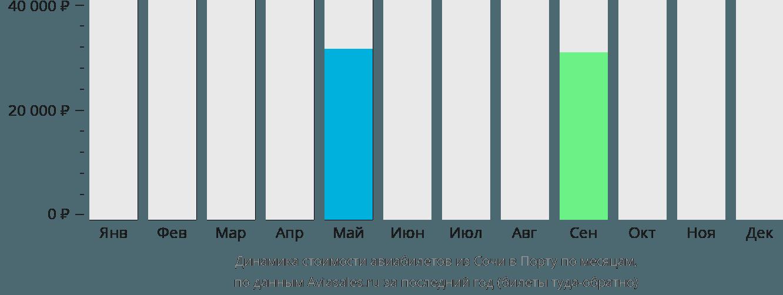 Динамика стоимости авиабилетов из Сочи в Порту по месяцам