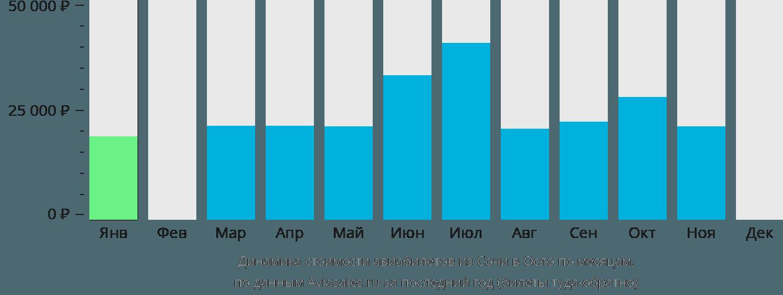 Динамика стоимости авиабилетов из Сочи в Осло по месяцам