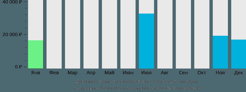 Динамика стоимости авиабилетов из Сочи в Ош по месяцам