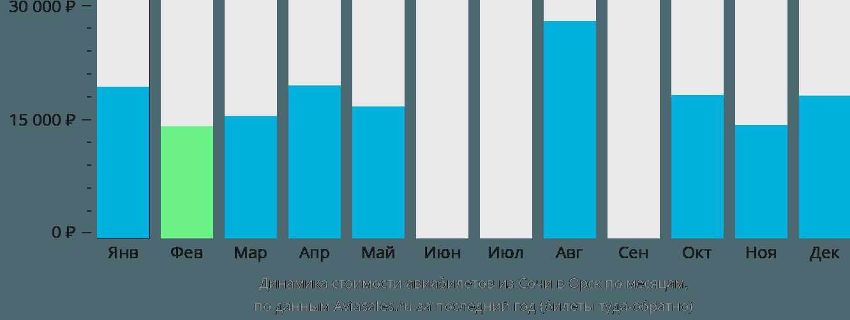 Динамика стоимости авиабилетов из Сочи в Орск по месяцам