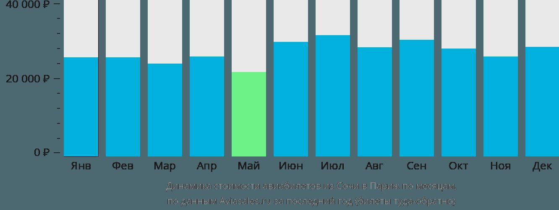Динамика стоимости авиабилетов из Сочи в Париж по месяцам