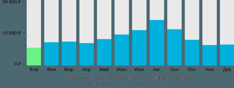 Динамика стоимости авиабилетов из Сочи в Пермь по месяцам