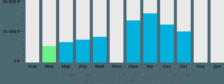 Динамика стоимости авиабилетов из Сочи в Петрозаводск по месяцам
